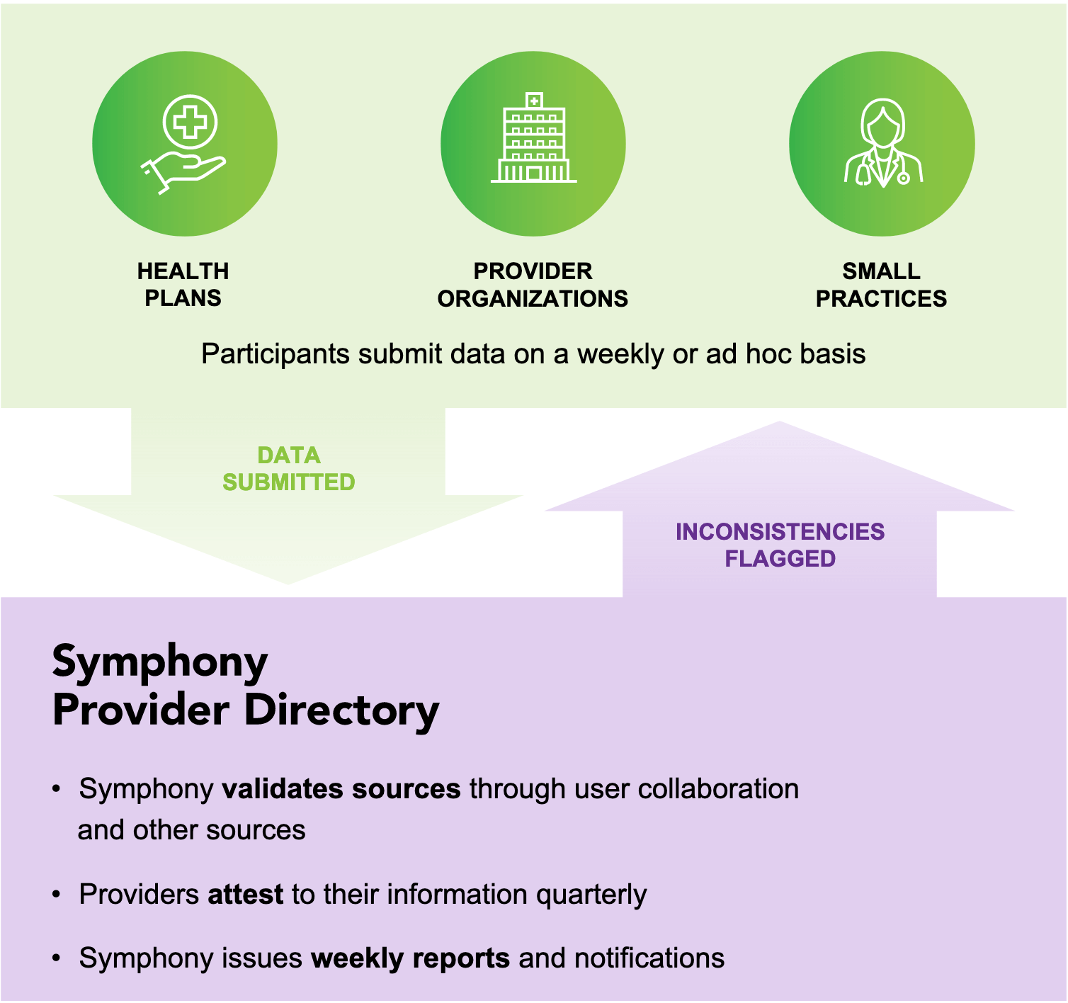 Diagram of how Symphony works
